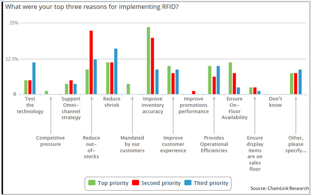 Chart: Top 3 reasons for RFID