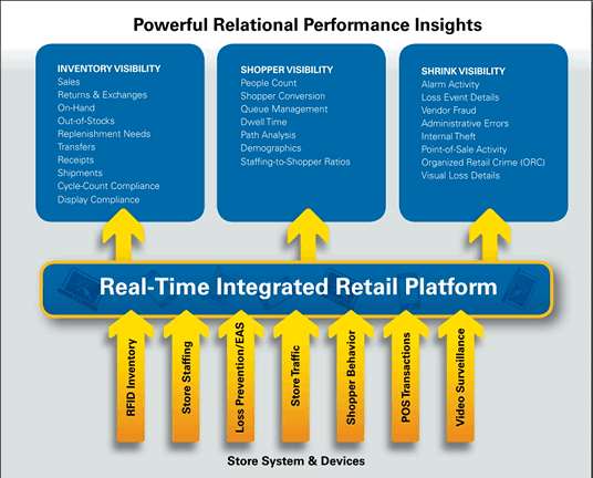 Powerful Relational Performance Insights Slide